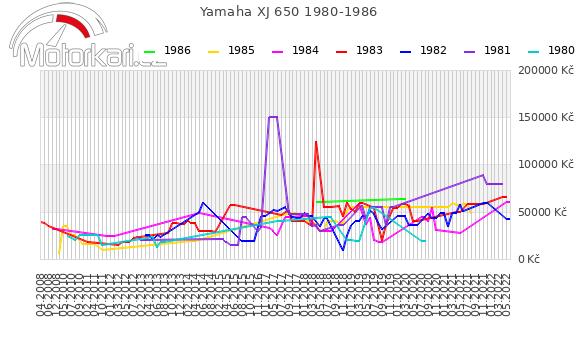 Yamaha XJ 650 1980-1986