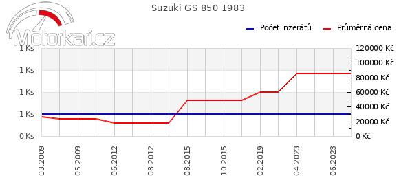 Suzuki GS 850 1983