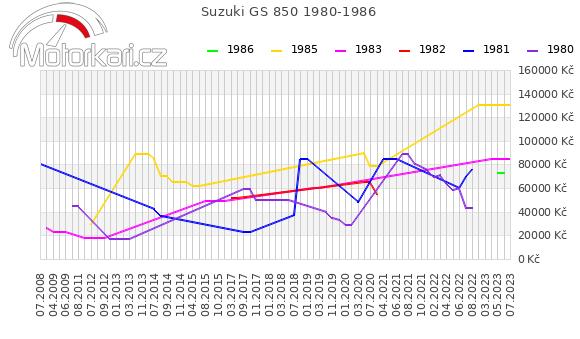Suzuki GS 850 1980-1986