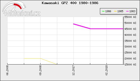 Kawasaki GPZ 400 1980-1986