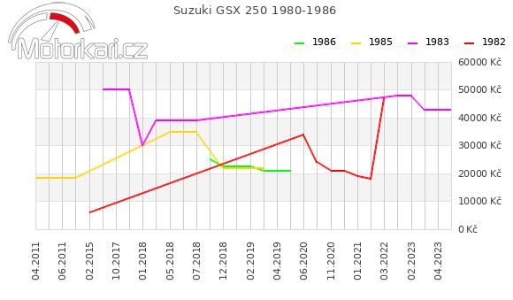 Suzuki GSX 250 1980-1986