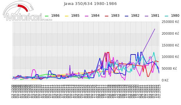 Jawa 350/634 1980-1986