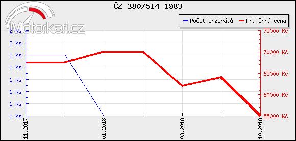 ÈZ 380/514 1983