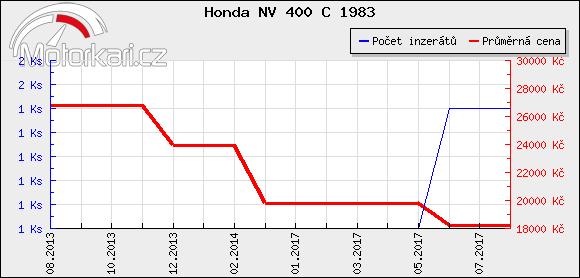 Honda NV 400 C 1983
