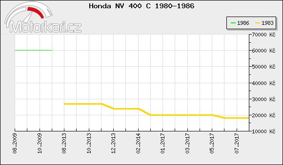 Honda NV 400 C 1980-1986