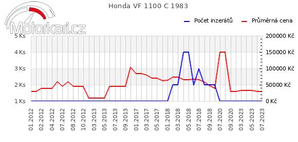 Honda VF 1100 C 1983