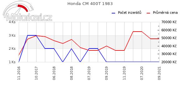 Honda CM 400T 1983