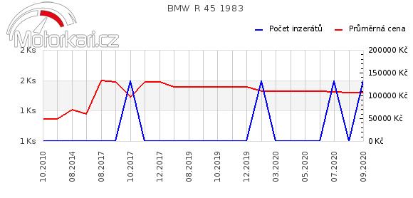 BMW R 45 1983