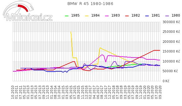 BMW R 45 1980-1986