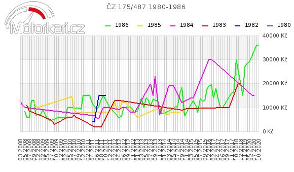ÈZ 175/487 1980-1986