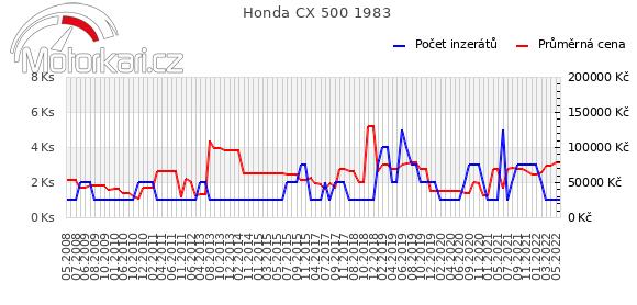 Honda CX 500 1983