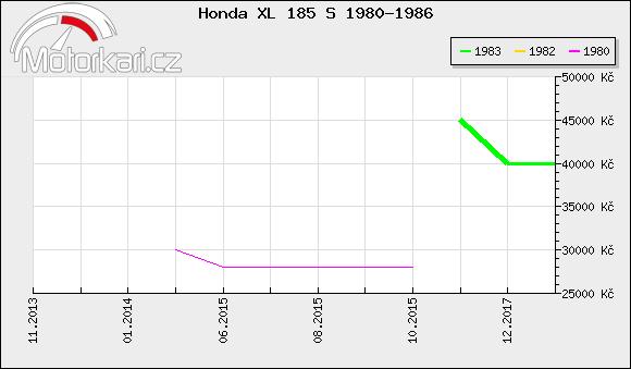 Honda XL 185 S 1980-1986