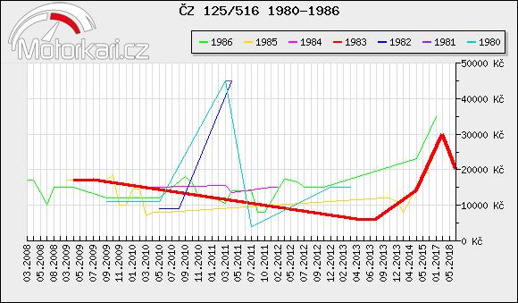 ÈZ 125/516 1980-1986
