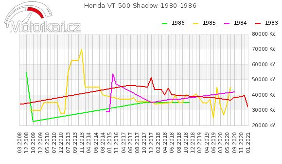 Honda VT 500 Shadow 1980-1986