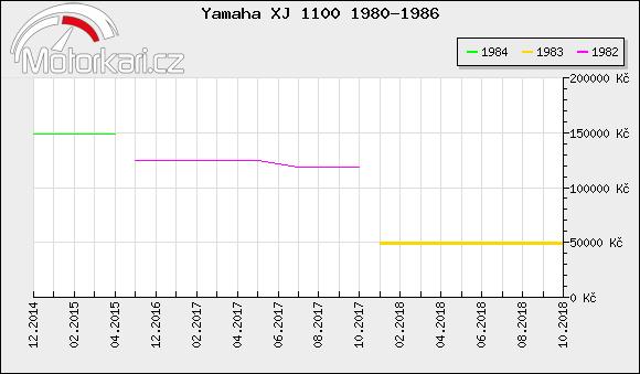 Yamaha XJ 1100 1980-1986