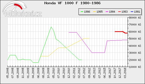 Honda VF 1000 F 1980-1986