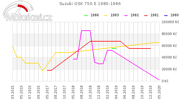 Suzuki GSX 750 E 1980-1986
