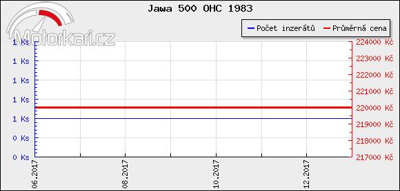 Jawa 500 OHC 1983