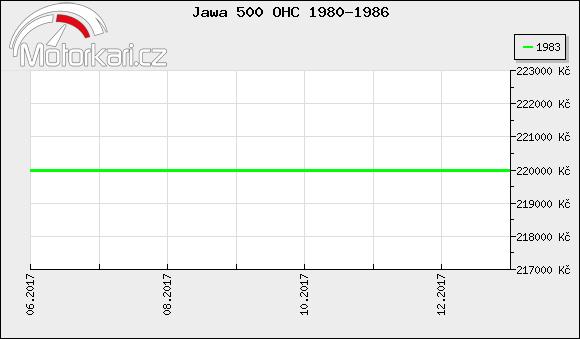 Jawa 500 OHC 1980-1986