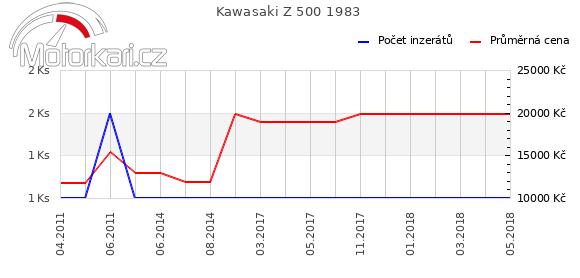 Kawasaki Z 500 1983