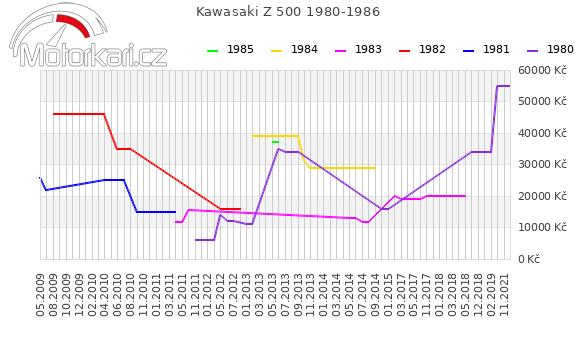 Kawasaki Z 500 1980-1986