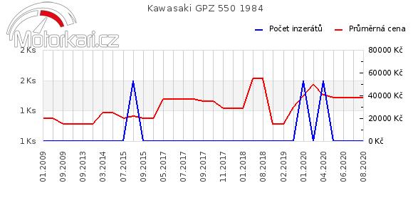 Kawasaki GPZ 550 1984