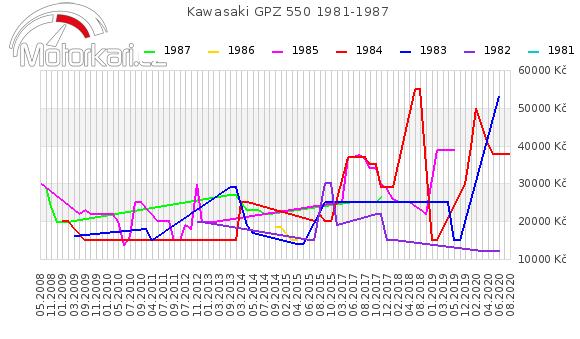 Kawasaki GPZ 550 1981-1987