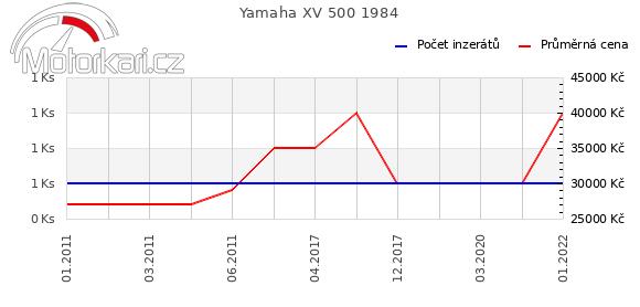 Yamaha XV 500 1984