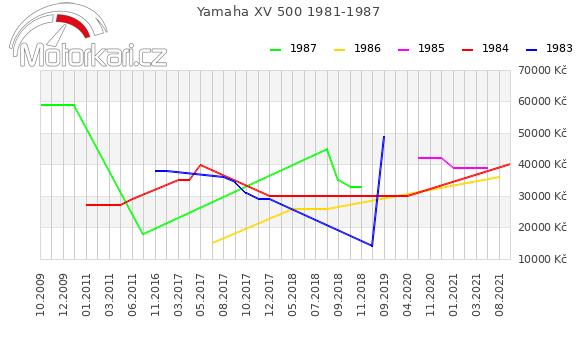 Yamaha XV 500 1981-1987