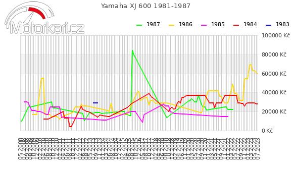 Yamaha XJ 600 1981-1987