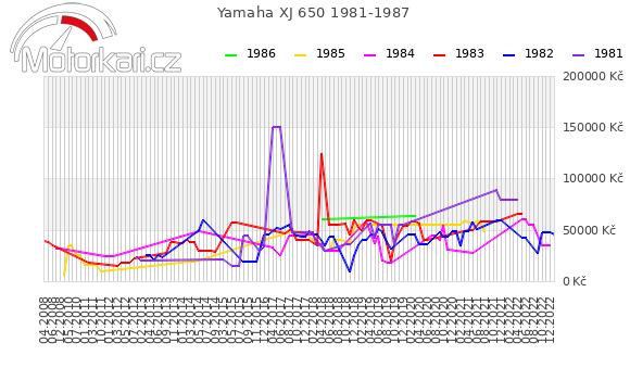 Yamaha XJ 650 1981-1987