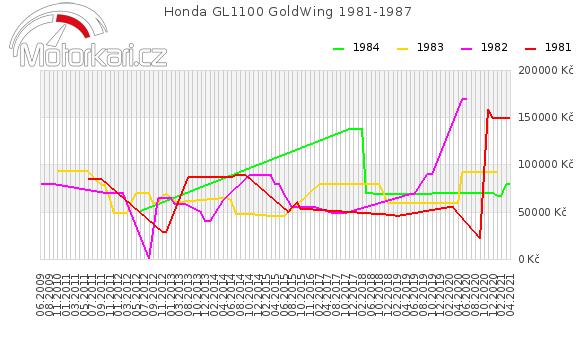 Honda GL1100 GoldWing 1981-1987