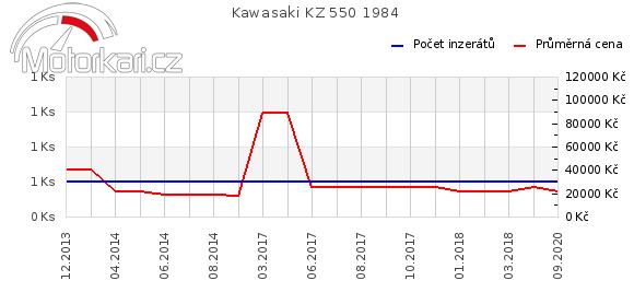 Kawasaki KZ 550 1984