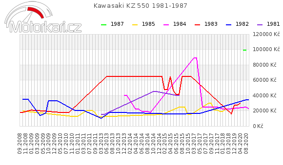 Kawasaki KZ 550 1981-1987