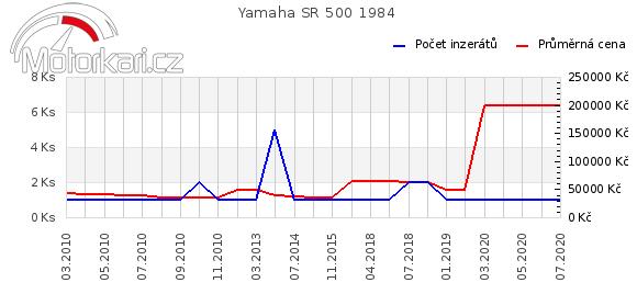 Yamaha SR 500 1984