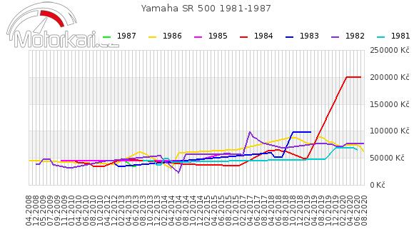 Yamaha SR 500 1981-1987