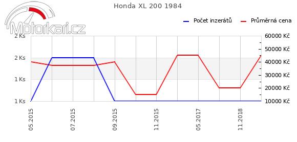 Honda XL 200 1984