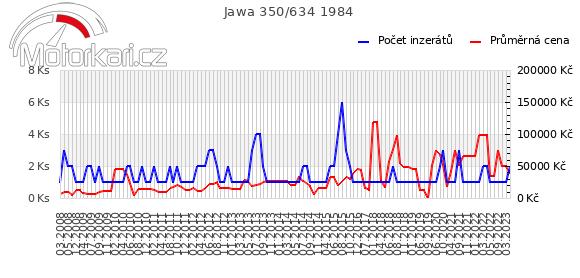 Jawa 350/634 1984