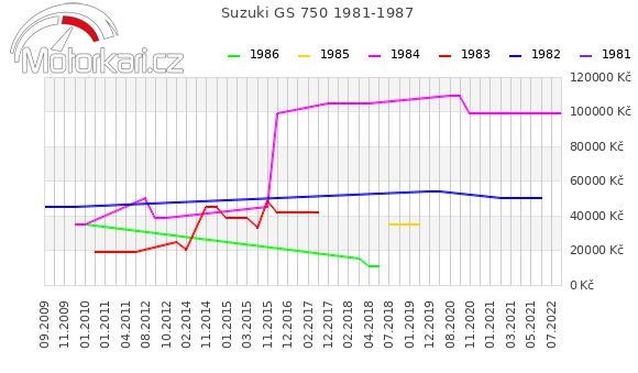 Suzuki GS 750 1981-1987