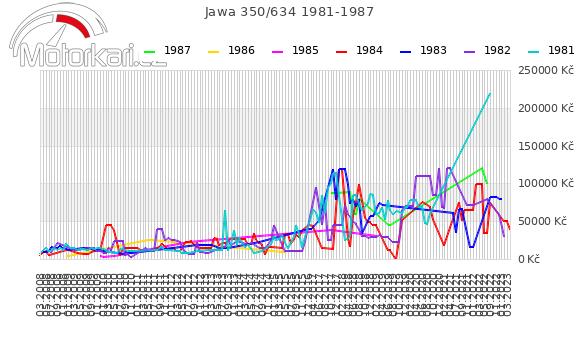 Jawa 350/634 1981-1987