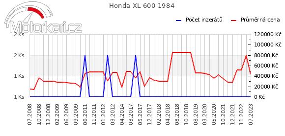 Honda XL 600 1984
