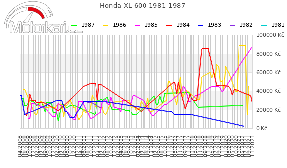 Honda XL 600 1981-1987