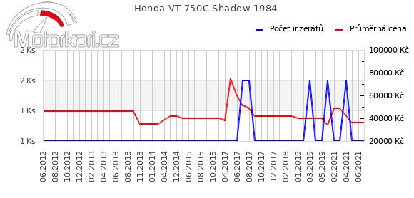 Honda VT 750C Shadow 1984
