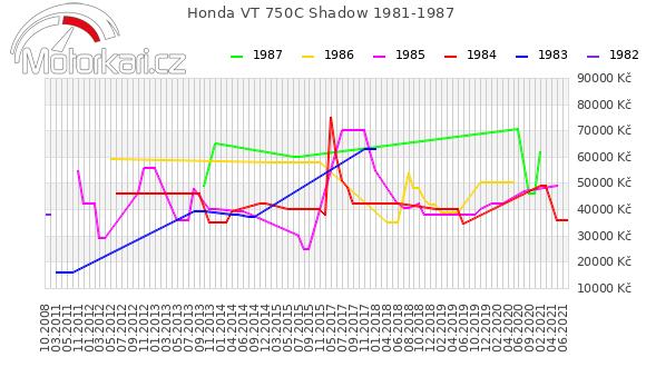 Honda VT 750C Shadow 1981-1987