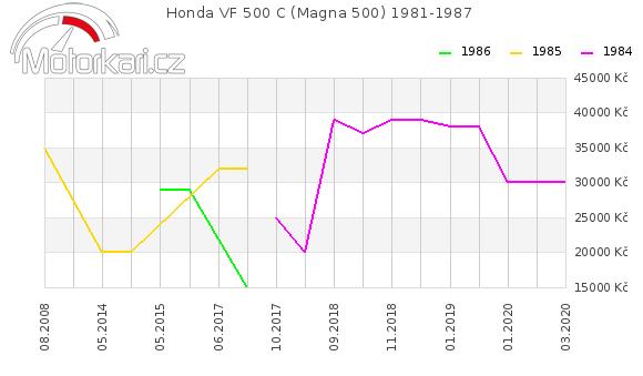 Honda VF 500 C (Magna 500) 1981-1987