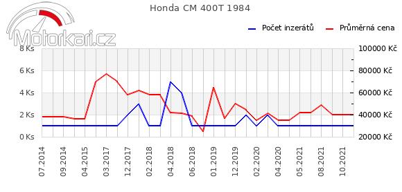 Honda CM 400T 1984