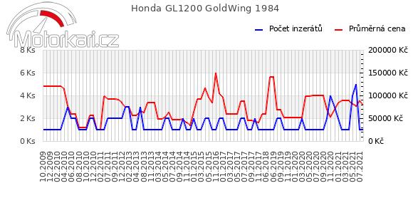 Honda GL1200 GoldWing 1984