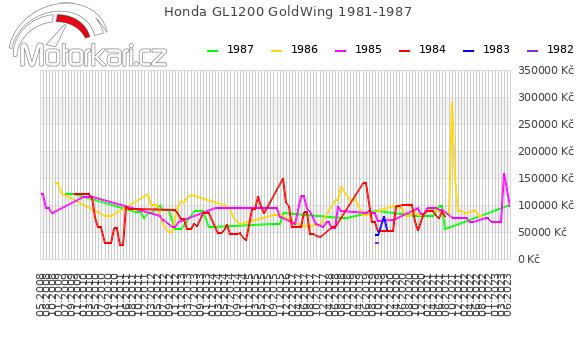 Honda GL1200 GoldWing 1981-1987