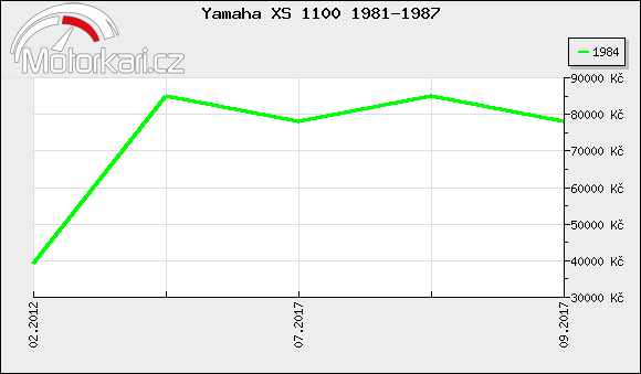Yamaha XS 1100 1981-1987