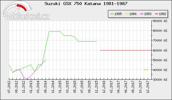 Suzuki GSX 750 Katana 1981-1987